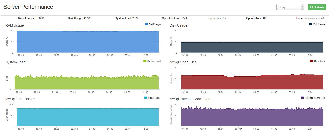 Server-Performance